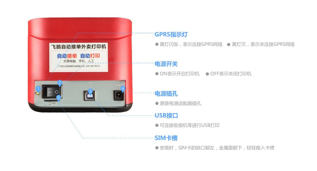 GPRS背面图操作说明